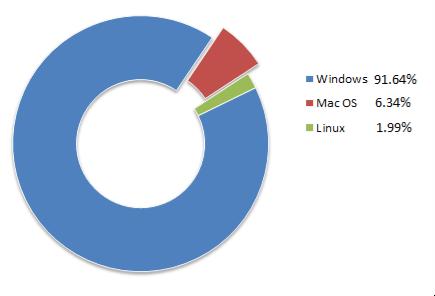 """MacRansom: ecco come trovare online un """"Ransomware-as-a-Service"""" per Mac OS"""