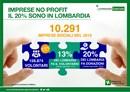 Volontariato, in Lombardia il 20% delle imprese sociali