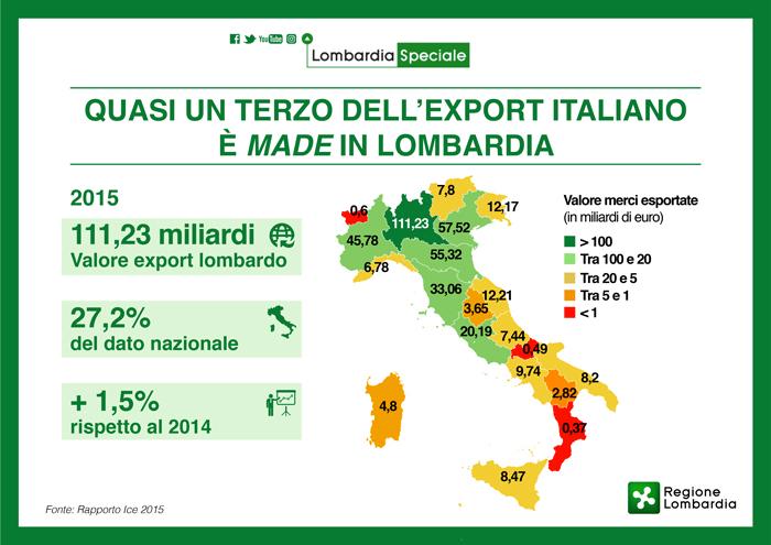 L'export nazionale? Quasi un terzo è made in Lombardia