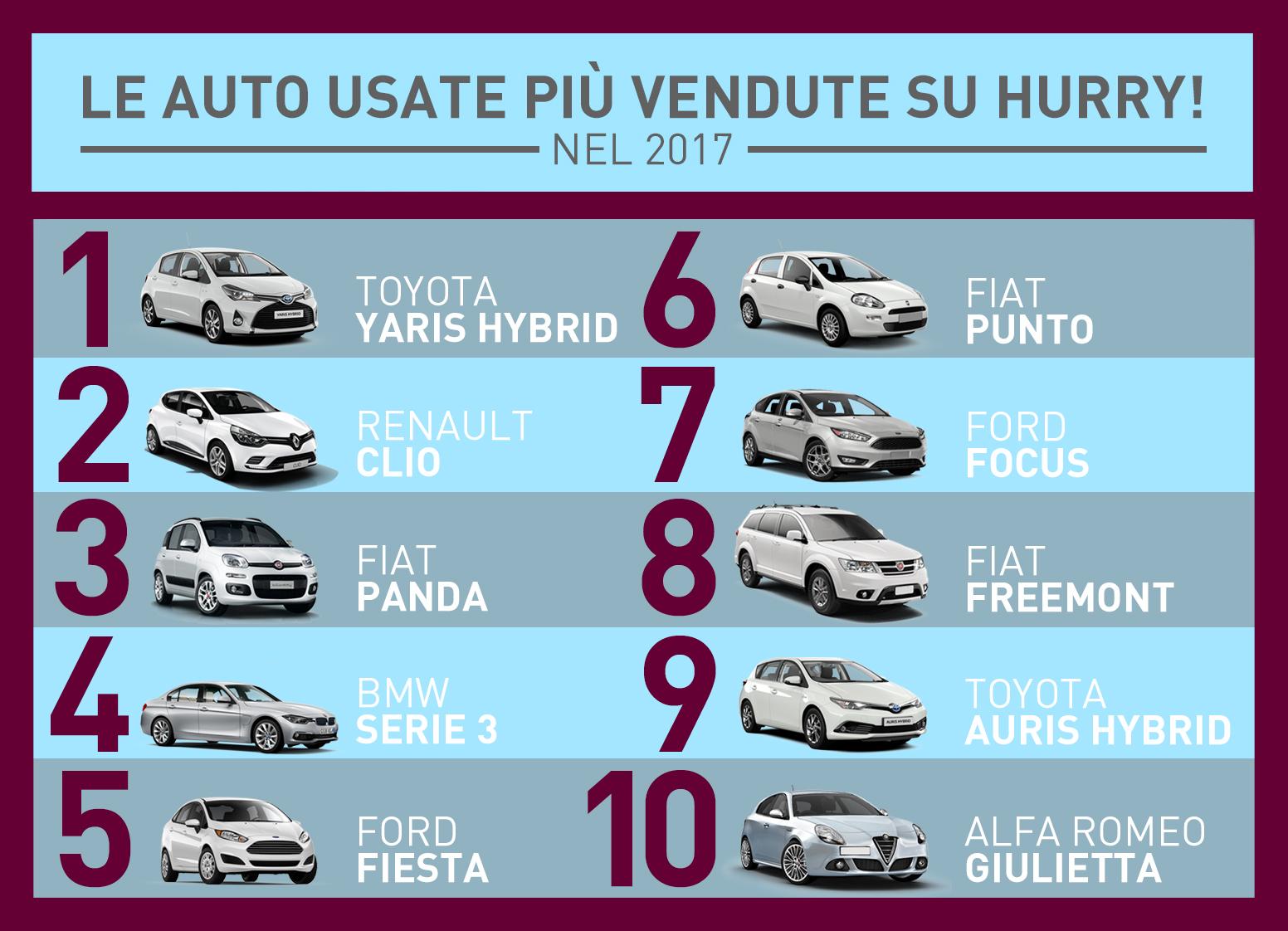 Auto usate: le più vendute su Hurry nel 2017